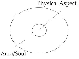 A diagram of the universe