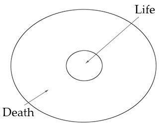 A Diagram of the Universe Showing Life and Death