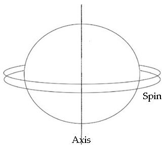 A disc spinning on one axis