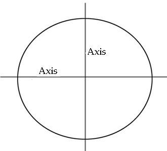 Two axes