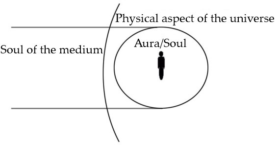 A diagram of the soul within the universe