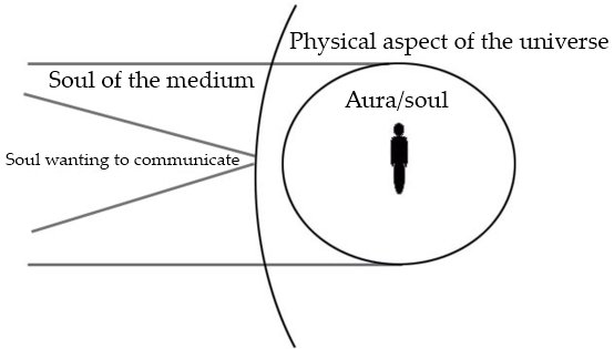 The beginning of spirit communication