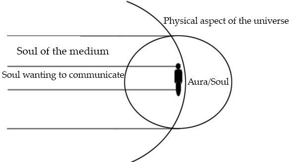 A diagram of a soul coming through to a medium